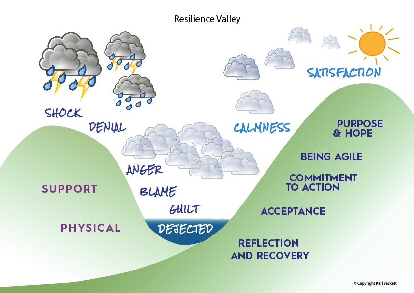 Resilience Valley - Karl Beckett business coaching