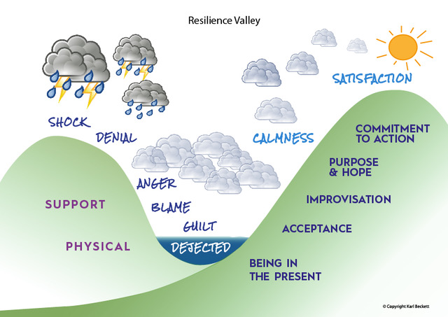 Business coaching - resilience valley guide for business leaders